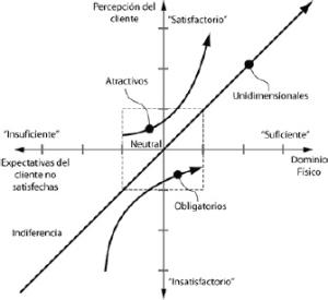 grafico Kano