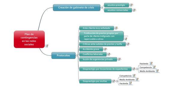 plan de contingencias en las redes sociales